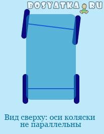 Схема осей детской коляски